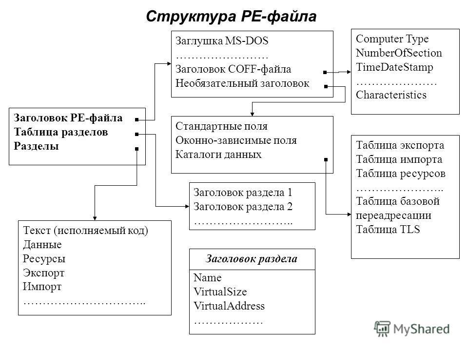 Стандартные поля Оконно-зависимые поля Каталоги данных Заголовок PE-файла Таблица разделов Разделы Заглушка MS-DOS …………………… Заголовок COFF-файла Необязательный заголовок Текст (исполняемый код) Данные Ресурсы Экспорт Импорт ………………………….. Computer Type