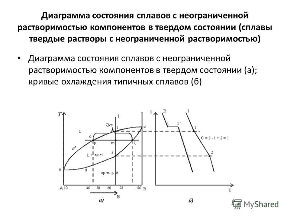 диаграмма сплавов в твердом состоянии механической смеси
