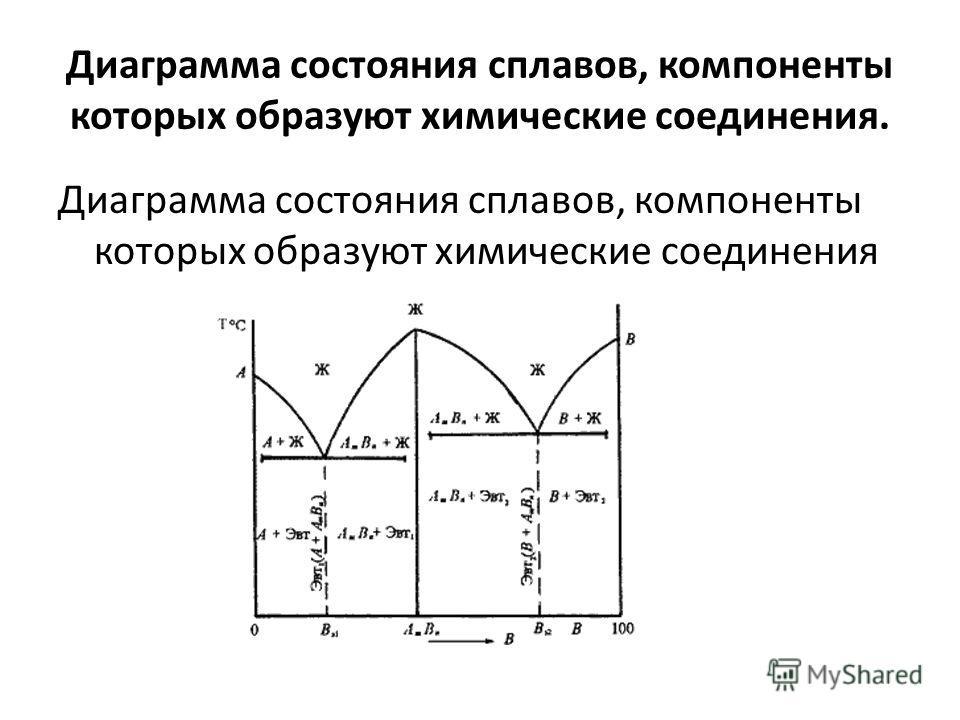 Диаграмма состояния сплавов, компоненты которых образуют химические соединения. Диаграмма состояния сплавов, компоненты которых образуют химические соединения