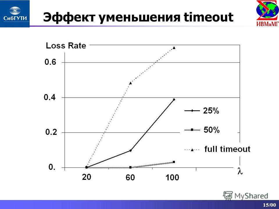 15/00 Эффект уменьшения timeout