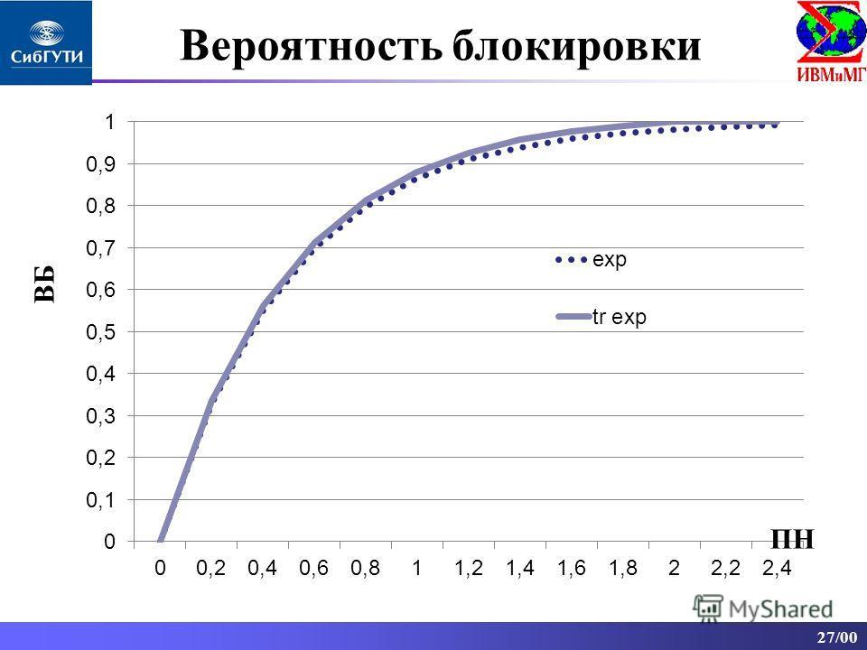 27/00 ПН ВБ Вероятность блокировки