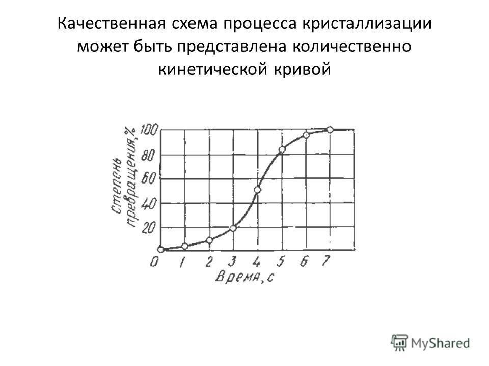 Качественная схема процесса кристаллизации может быть представлена количественно кинетической кривой