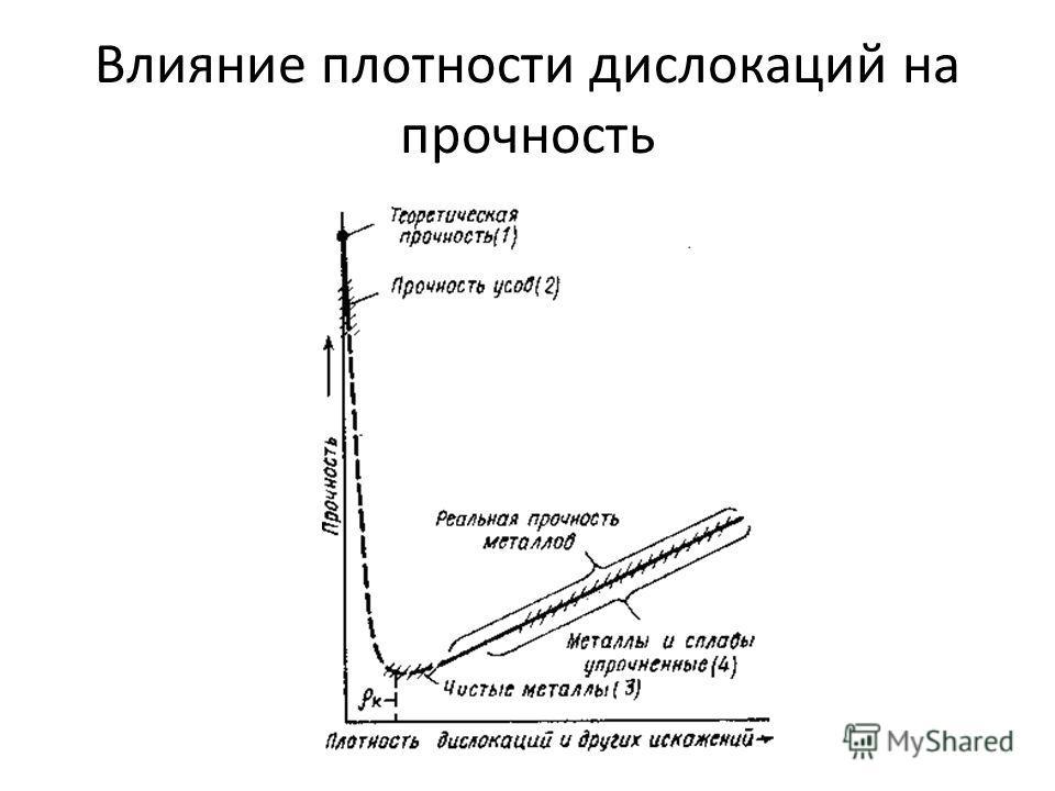 Влияние плотности дислокаций на прочность