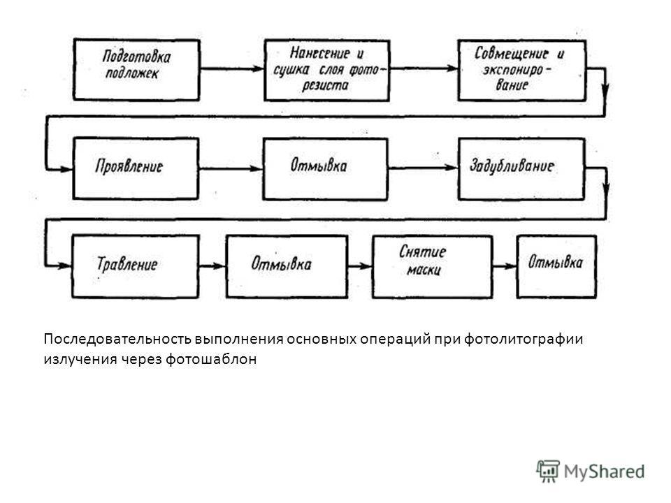 Последовательность выполнения основных операций при фотолитографии излучения через фотошаблон