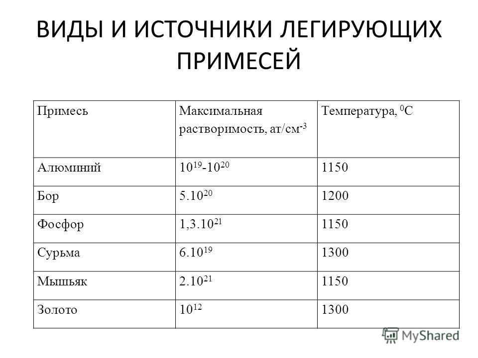 ВИДЫ И ИСТОЧНИКИ ЛЕГИРУЮЩИХ ПРИМЕСЕЙ Примесь Максимальная растворимость, ат/см -3 Температура, 0 С Алюминий10 19 -10 20 1150 Бор5.10 20 1200 Фосфор1,3.10 21 1150 Сурьма6.10 19 1300 Мышьяк2.10 21 1150 Золото10 12 1300