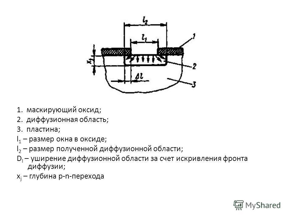 1. маскирующий оксид; 2. диффузионная область; 3. пластина; l 1 – размер окна в оксиде; l 2 – размер полученной диффузионной области; D l – уширение диффузионной области за счет искривления фронта диффузии; x j – глубина p-n-перехода