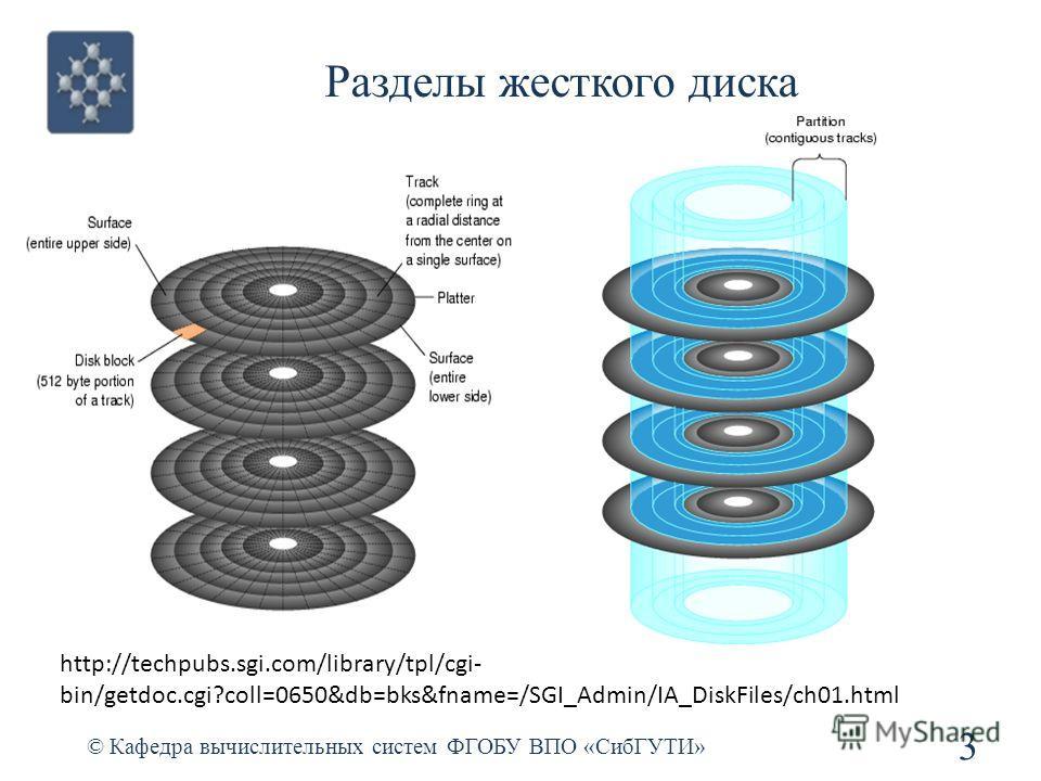 Разделы жесткого диска © Кафедра вычислительных систем ФГОБУ ВПО «СибГУТИ» 3 http://techpubs.sgi.com/library/tpl/cgi- bin/getdoc.cgi?coll=0650&db=bks&fname=/SGI_Admin/IA_DiskFiles/ch01.html