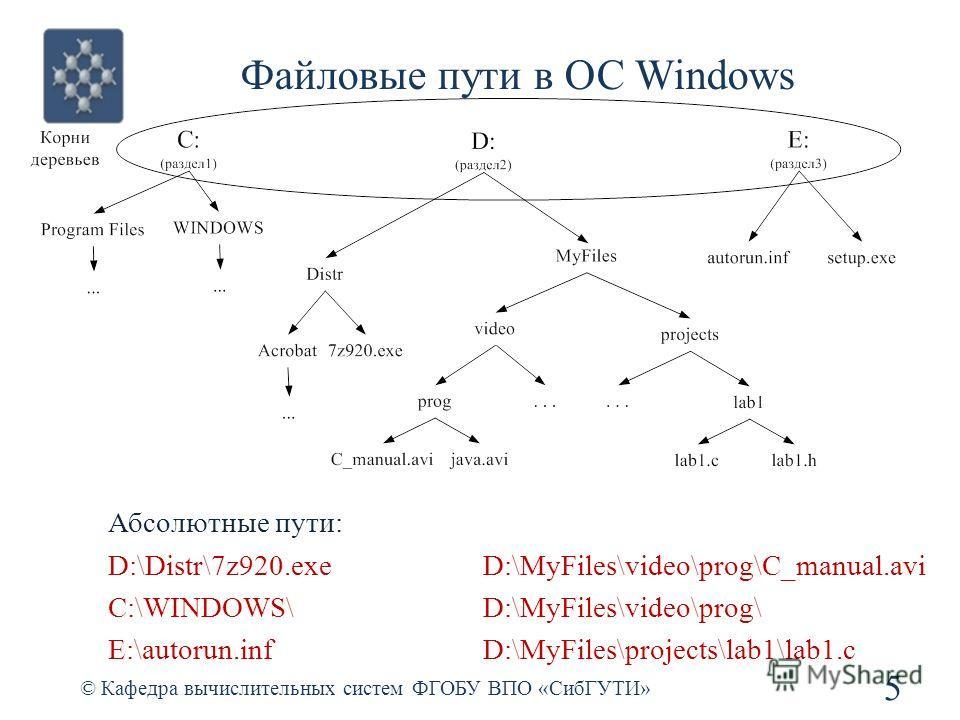 Файловые пути в ОС Windows © Кафедра вычислительных систем ФГОБУ ВПО «СибГУТИ» 5 Абсолютные пути: D:\Distr\7z920.exe C:\WINDOWS\ E:\autorun.inf D:\MyFiles\video\prog\C_manual.avi D:\MyFiles\video\prog\ D:\MyFiles\projects\lab1\lab1.c