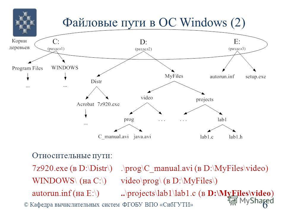 Файловые пути в ОС Windows (2) © Кафедра вычислительных систем ФГОБУ ВПО «СибГУТИ» 6 Относительные пути: 7z920.exe (в D:\Distr\) WINDOWS\ (на С:\) autorun.inf (на E:\).\prog\C_manual.avi (в D:\MyFiles\video) video\prog\ (в D:\MyFiles\)..\projects\lab