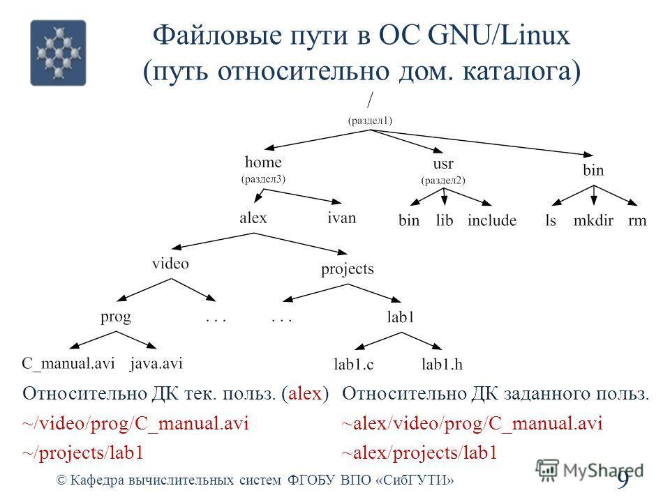 Файловые пути в ОС GNU/Linux (путь относительно дом. каталога) © Кафедра вычислительных систем ФГОБУ ВПО «СибГУТИ» 9 Относительно ДК тек. польз. (alex) ~/video/prog/C_manual.avi ~/projects/lab1 Относительно ДК заданного польз. ~alex/video/prog/C_manu