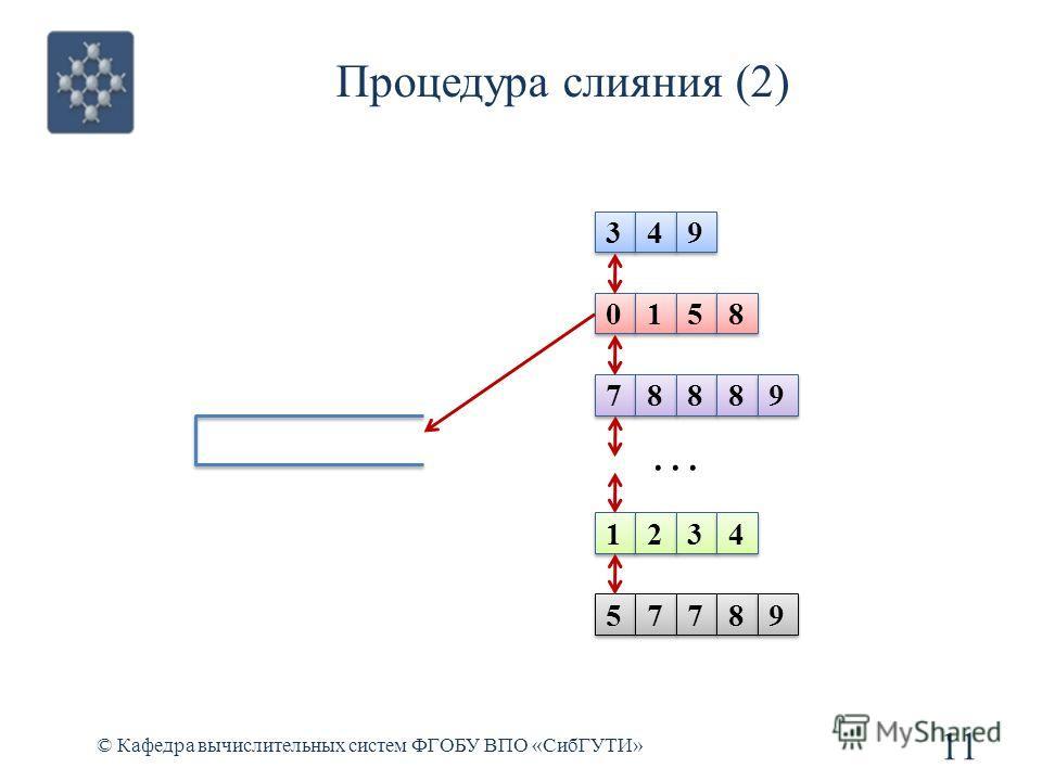 Процедура слияния (2) 11 © Кафедра вычислительных систем ФГОБУ ВПО «СибГУТИ» 3 3 4 4 9 9 0 0 1 1 5 5 8 8 7 7 8 8 8 8 8 8 1 1 2 2 3 3 4 4 5 5 7 7 7 7 8 8... 9 9 9 9