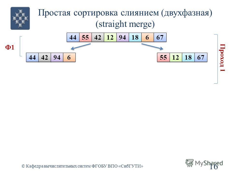 Простая сортировка слиянием (двухфазная) (straight merge) 16 © Кафедра вычислительных систем ФГОБУ ВПО «СибГУТИ» 44 55 42 12 94 18 6 6 67 44 55 42 12 94 18 6 6 67 Ф1 Проход 1