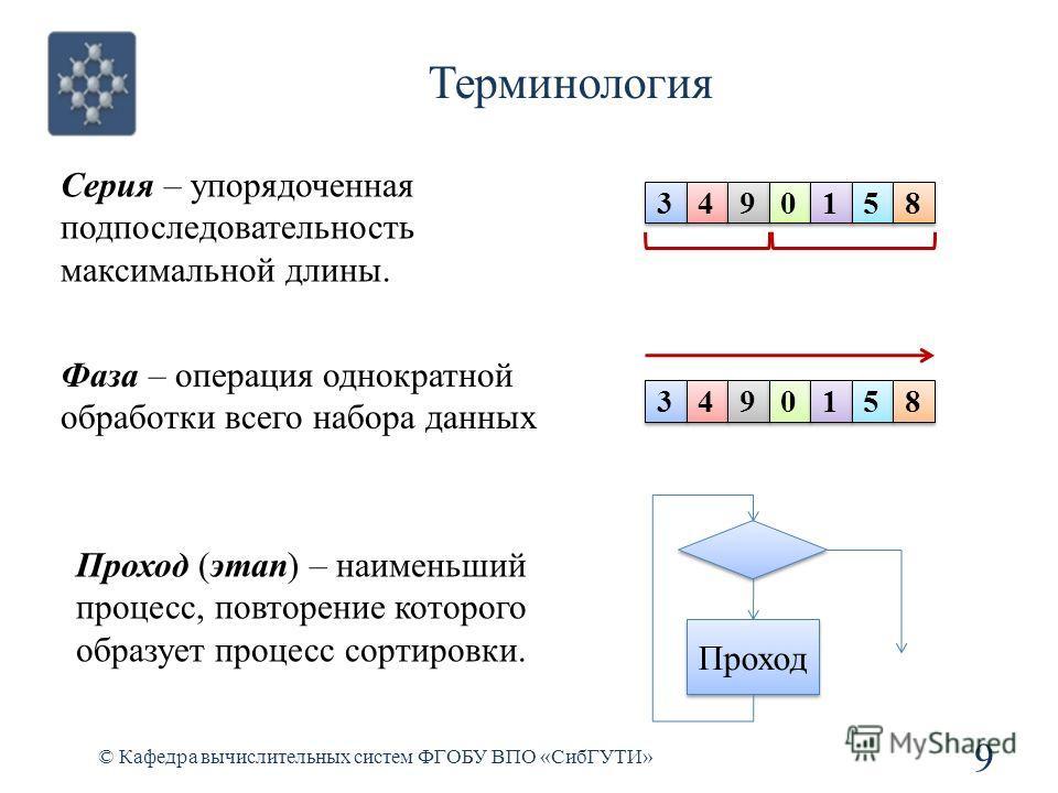 Терминология 9 © Кафедра вычислительных систем ФГОБУ ВПО «СибГУТИ» Серия – упорядоченная подпоследовательность максимальной длины. 3 3 4 4 9 9 0 0 1 1 5 5 8 8 3 3 4 4 9 9 0 0 1 1 5 5 8 8 Проход (этап) – наименьший процесс, повторение которого образуе