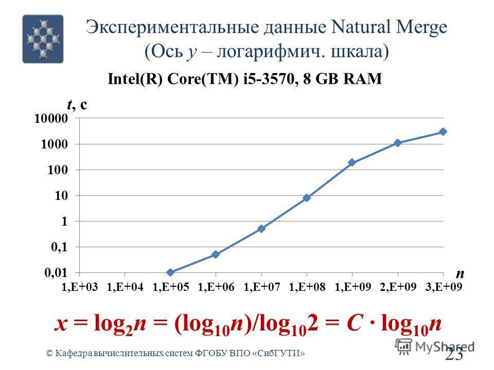 Экспериментальные данные Natural Merge (Ось у – логарифмич. шкала) 23 © Кафедра вычислительных систем ФГОБУ ВПО «СибГУТИ» Intel(R) Core(TM) i5-3570, 8 GB RAM x = log 2 n = (log 10 n)/log 10 2 = C log 10 n