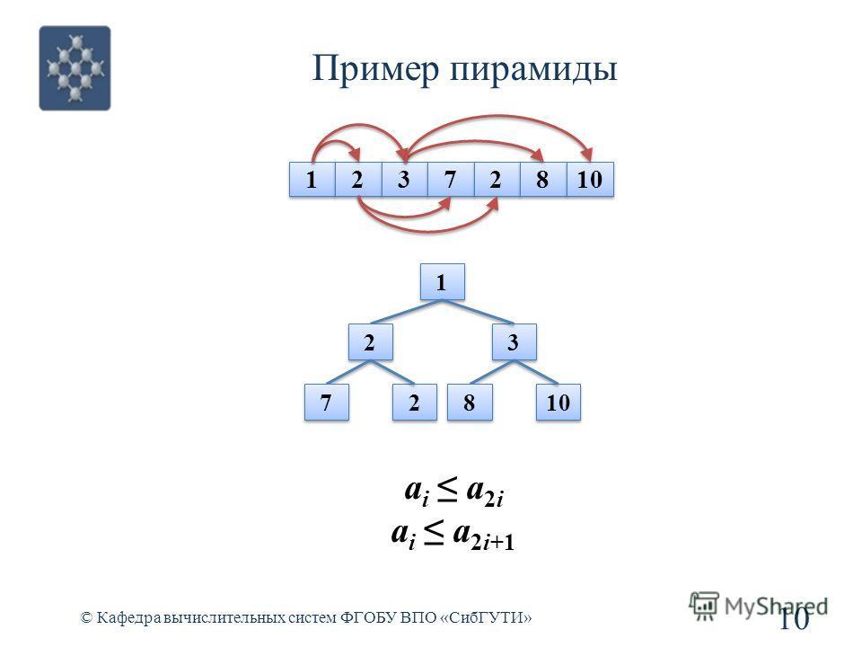 Пример пирамиды 10 © Кафедра вычислительных систем ФГОБУ ВПО «СибГУТИ» 1 1 2 2 3 3 7 7 2 2 8 8 10 1 1 2 2 3 3 7 7 2 2 8 8 a i a 2i a i a 2i+1