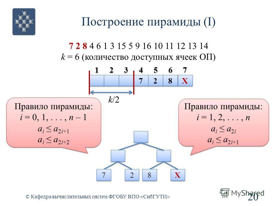 Построение пирамиды (I) 20 © Кафедра вычислительных систем ФГОБУ ВПО «СибГУТИ» 7 2 8 4 6 1 3 15 5 9 16 10 11 12 13 14 k = 6 (количество доступных ячеек ОП) 7 7 2 2 8 8 X X 7 7 2 2 8 8 X X k/2 Правило пирамиды: i = 1, 2,..., n a i a 2i a i a 2i+1 Прав