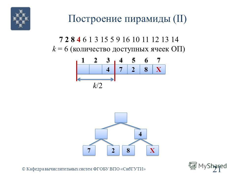 Построение пирамиды (II) 21 © Кафедра вычислительных систем ФГОБУ ВПО «СибГУТИ» 7 2 8 4 6 1 3 15 5 9 16 10 11 12 13 14 k = 6 (количество доступных ячеек ОП) 4 4 7 7 2 2 8 8 X X k/2 4 4 7 7 2 2 8 8 X X 1 1 2 2 3 3 4 4 5 5 6 6 7 7
