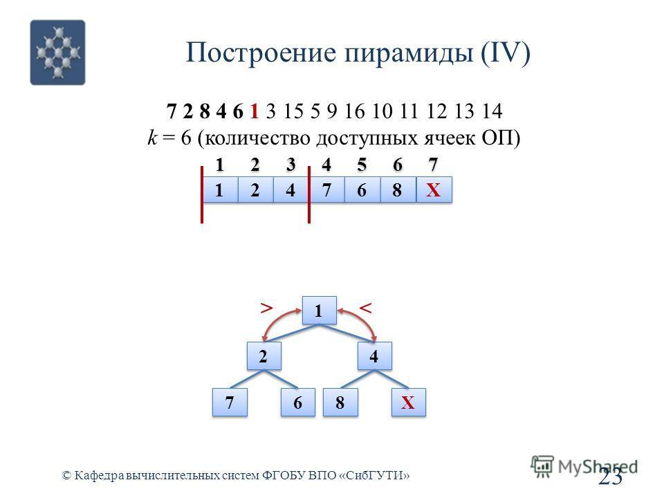 Построение пирамиды (IV) 23 © Кафедра вычислительных систем ФГОБУ ВПО «СибГУТИ» 7 2 8 4 6 1 3 15 5 9 16 10 11 12 13 14 k = 6 (количество доступных ячеек ОП) 1 1 2 2 4 4 7 7 6 6 8 8 X X 1 1 2 2 4 4 7 7 6 6 8 8 X X >< 1 1 2 2 3 3 4 4 5 5 6 6 7 7