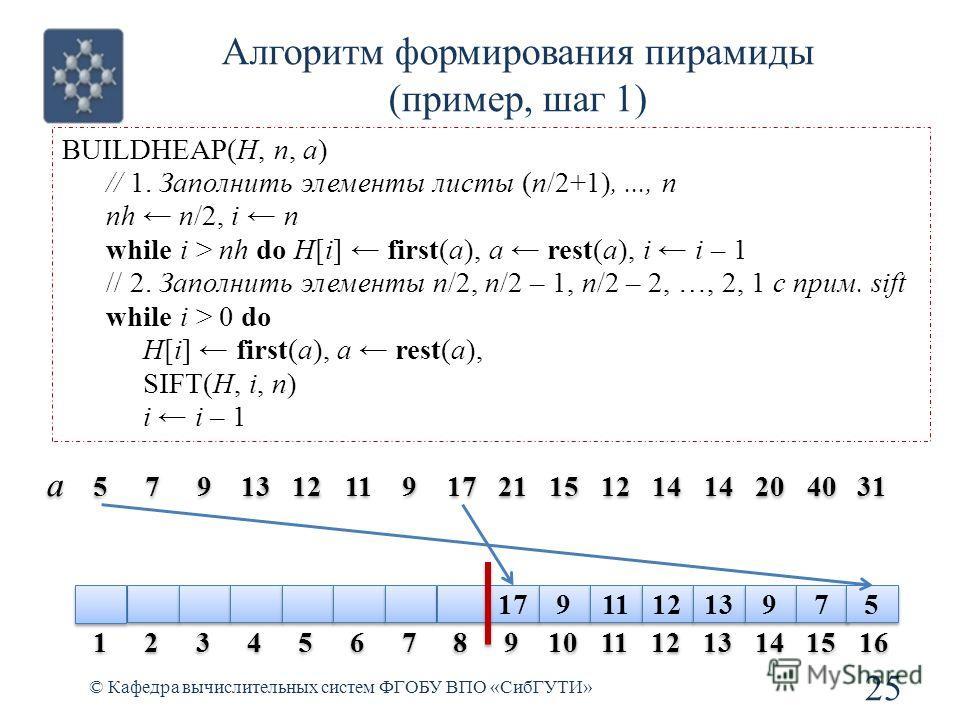 Алгоритм формирования пирамиды (пример, шаг 1) 25 © Кафедра вычислительных систем ФГОБУ ВПО «СибГУТИ» BUILDHEAP(H, n, a) // 1. Заполнить элементы листы (n/2+1),..., n nh n/2, i n while i > nh do H[i] first(a), a rest(a), i i – 1 // 2. Заполнить элеме