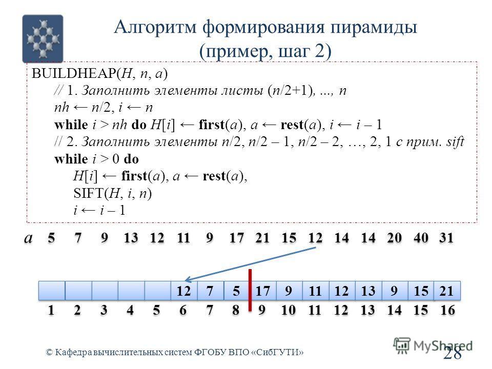 Алгоритм формирования пирамиды (пример, шаг 2) 28 © Кафедра вычислительных систем ФГОБУ ВПО «СибГУТИ» BUILDHEAP(H, n, a) // 1. Заполнить элементы листы (n/2+1),..., n nh n/2, i n while i > nh do H[i] first(a), a rest(a), i i – 1 // 2. Заполнить элеме