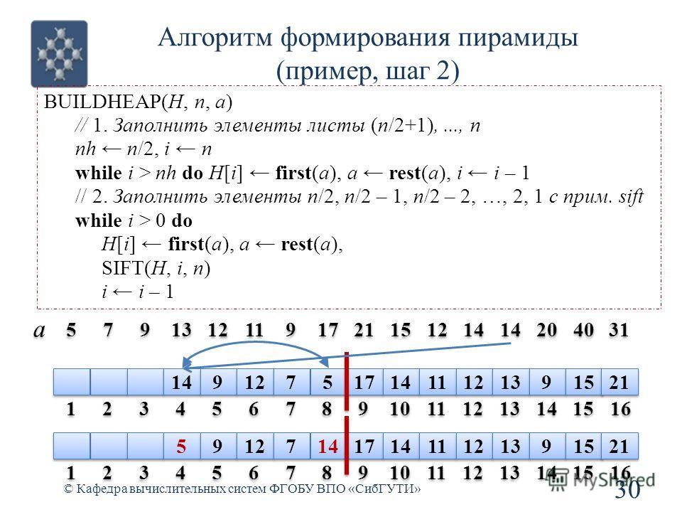 Алгоритм формирования пирамиды (пример, шаг 2) 30 © Кафедра вычислительных систем ФГОБУ ВПО «СибГУТИ» BUILDHEAP(H, n, a) // 1. Заполнить элементы листы (n/2+1),..., n nh n/2, i n while i > nh do H[i] first(a), a rest(a), i i – 1 // 2. Заполнить элеме