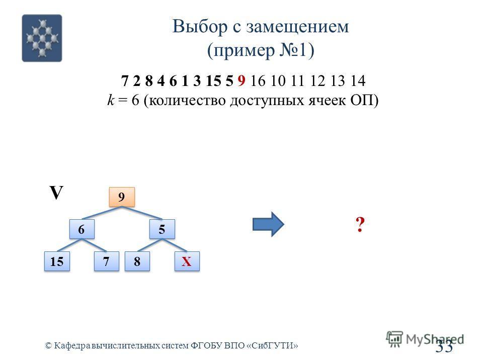 Выбор с замещением (пример 1) 33 © Кафедра вычислительных систем ФГОБУ ВПО «СибГУТИ» 7 2 8 4 6 1 3 15 5 9 16 10 11 12 13 14 k = 6 (количество доступных ячеек ОП) 9 9 6 6 5 5 15 7 7 8 8 X X V ?