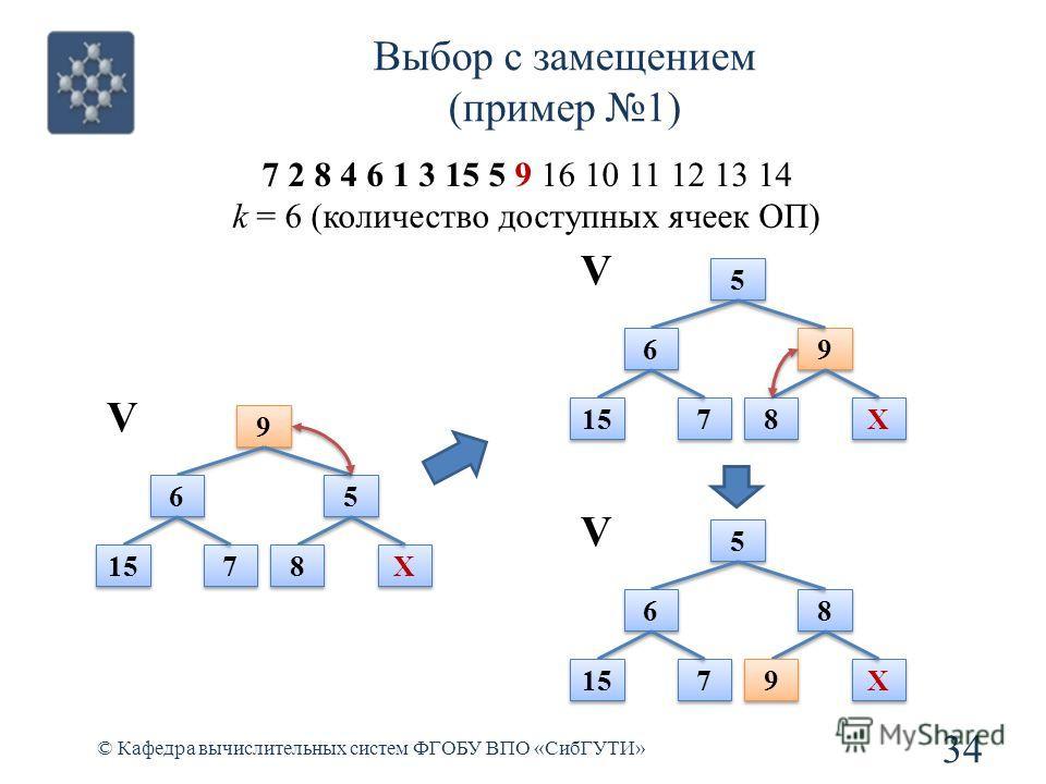 Выбор с замещением (пример 1) 34 © Кафедра вычислительных систем ФГОБУ ВПО «СибГУТИ» 7 2 8 4 6 1 3 15 5 9 16 10 11 12 13 14 k = 6 (количество доступных ячеек ОП) 9 9 6 6 5 5 15 7 7 8 8 X X V 5 5 6 6 9 9 7 7 8 8 X X V 5 5 6 6 8 8 7 7 9 9 X X V