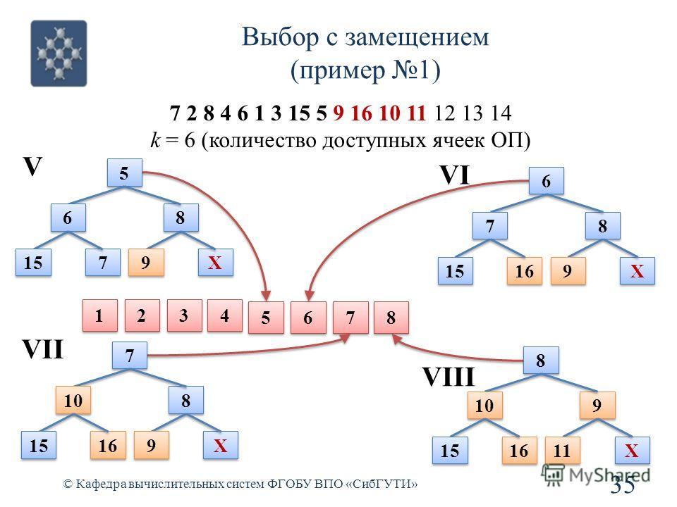 Выбор с замещением (пример 1) 35 © Кафедра вычислительных систем ФГОБУ ВПО «СибГУТИ» 7 2 8 4 6 1 3 15 5 9 16 10 11 12 13 14 k = 6 (количество доступных ячеек ОП) 5 5 6 6 7 7 8 8 1 1 2 2 3 3 4 4 5 5 6 6 8 8 15 7 7 9 9 X X V 6 6 7 7 8 8 16 9 9 X X VI 7