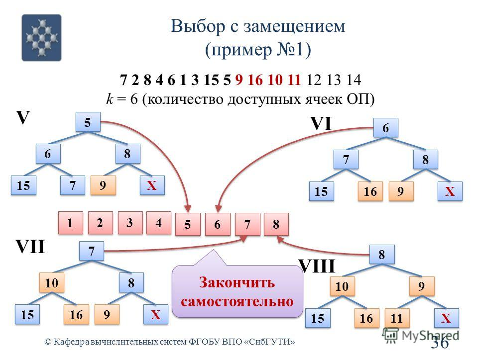 Выбор с замещением (пример 1) 36 © Кафедра вычислительных систем ФГОБУ ВПО «СибГУТИ» 7 2 8 4 6 1 3 15 5 9 16 10 11 12 13 14 k = 6 (количество доступных ячеек ОП) 5 5 6 6 7 7 8 8 1 1 2 2 3 3 4 4 5 5 6 6 8 8 15 7 7 9 9 X X V 6 6 7 7 8 8 16 9 9 X X VI 7