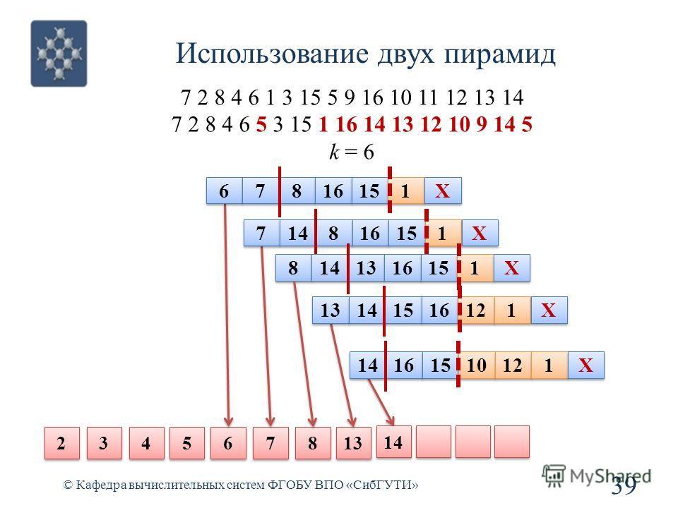 Использование двух пирамид 39 © Кафедра вычислительных систем ФГОБУ ВПО «СибГУТИ» 7 2 8 4 6 1 3 15 5 9 16 10 11 12 13 14 7 2 8 4 6 5 3 15 1 16 14 13 12 10 9 14 5 k = 6 6 6 7 7 8 8 13 2 2 3 3 4 4 5 5 6 6 7 7 8 8 16 15 1 1 X X 7 7 14 8 8 16 15 1 1 X X