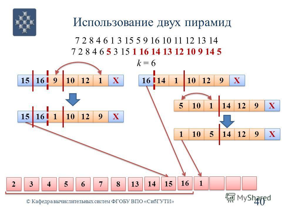 Использование двух пирамид 40 © Кафедра вычислительных систем ФГОБУ ВПО «СибГУТИ» 7 2 8 4 6 1 3 15 5 9 16 10 11 12 13 14 7 2 8 4 6 5 3 15 1 16 14 13 12 10 9 14 5 k = 6 6 6 7 7 8 8 13 2 2 3 3 4 4 5 5 14 15 16 1 1 15 16 9 9 10 12 1 1 X X 15 16 1 1 10 1