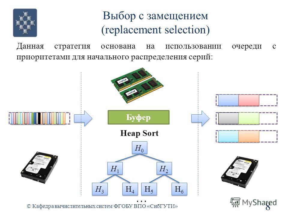 Выбор с замещением (replacement selection) 8 © Кафедра вычислительных систем ФГОБУ ВПО «СибГУТИ» Данная стратегия основана на использовании очереди с приоритетами для начального распределения серий: Буфер Н0Н0 Н0Н0 Н1Н1 Н1Н1 Н2Н2 Н2Н2 Н3Н3 Н3Н3 Н4Н4