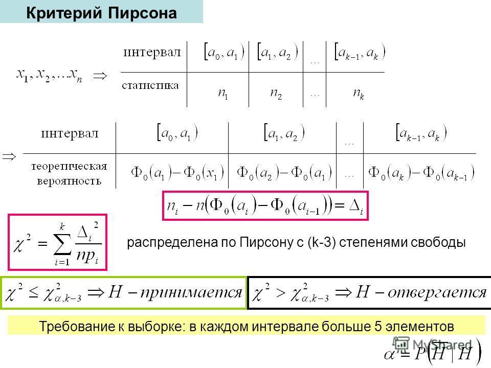 Критерий Пирсона распределена по Пирсону с (k-3) степенями свободы Требование к выборке: в каждом интервале больше 5 элементов