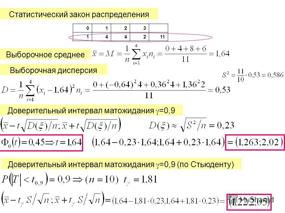 Статистический закон распределения 0123 144211 Выборочное среднее Выборочная дисперсия Доверительный интервал матожидания =0,9 Доверительный интервал матожидания =0,9 (по Стьюденту)