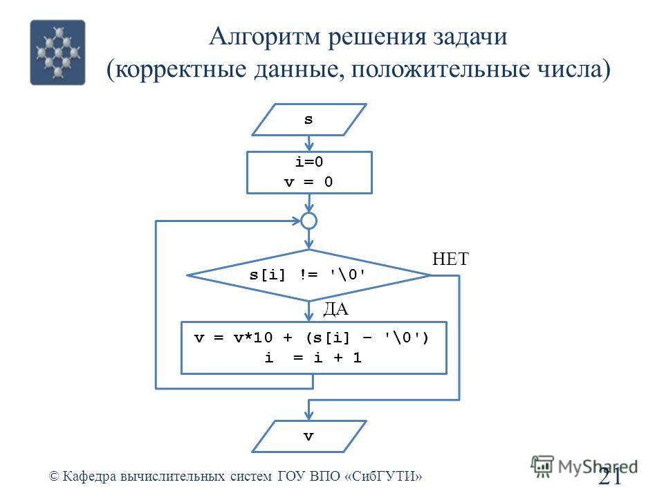 Алгоритм решения задачи (корректные данные, положительные числа) 21 © Кафедра вычислительных систем ГОУ ВПО «СибГУТИ» s s[i] != '\0' v = v*10 + (s[i] – '\0') i = i + 1 i=0 v = 0 v ДА НЕТ
