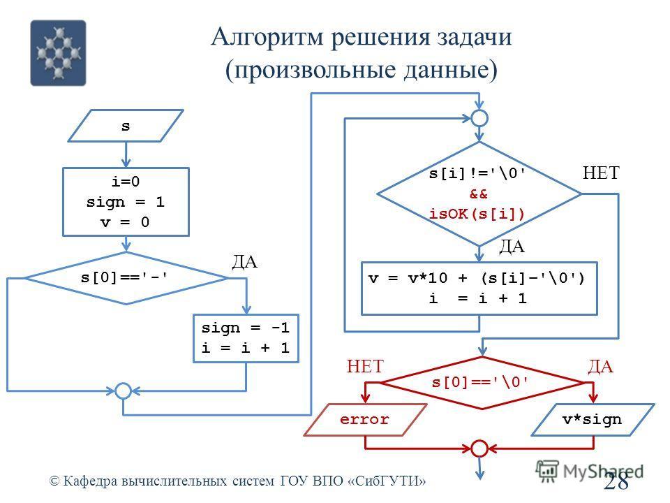 Алгоритм решения задачи (произвольные данные) 28 © Кафедра вычислительных систем ГОУ ВПО «СибГУТИ» s s[i]!='\0' && isOK(s[i]) v = v*10 + (s[i]–'\0') i = i + 1 i=0 sign = 1 v = 0 v*sign s[0]=='-' sign = -1 i = i + 1 НЕТ ДА s[0]=='\0' ДА error НЕТ