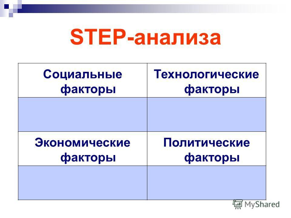 STEP-анализа Социальные факторы Технологические факторы Экономические факторы Политические факторы