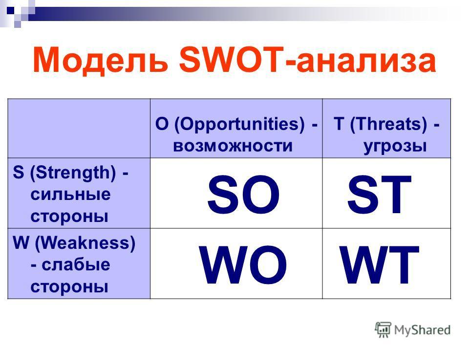 Модель SWOT-анализа О (Opportunities) - возможности Т (Threats) - угрозы S (Strength) - сильные стороны SOST W (Weakness) - слабые стороны WOWT