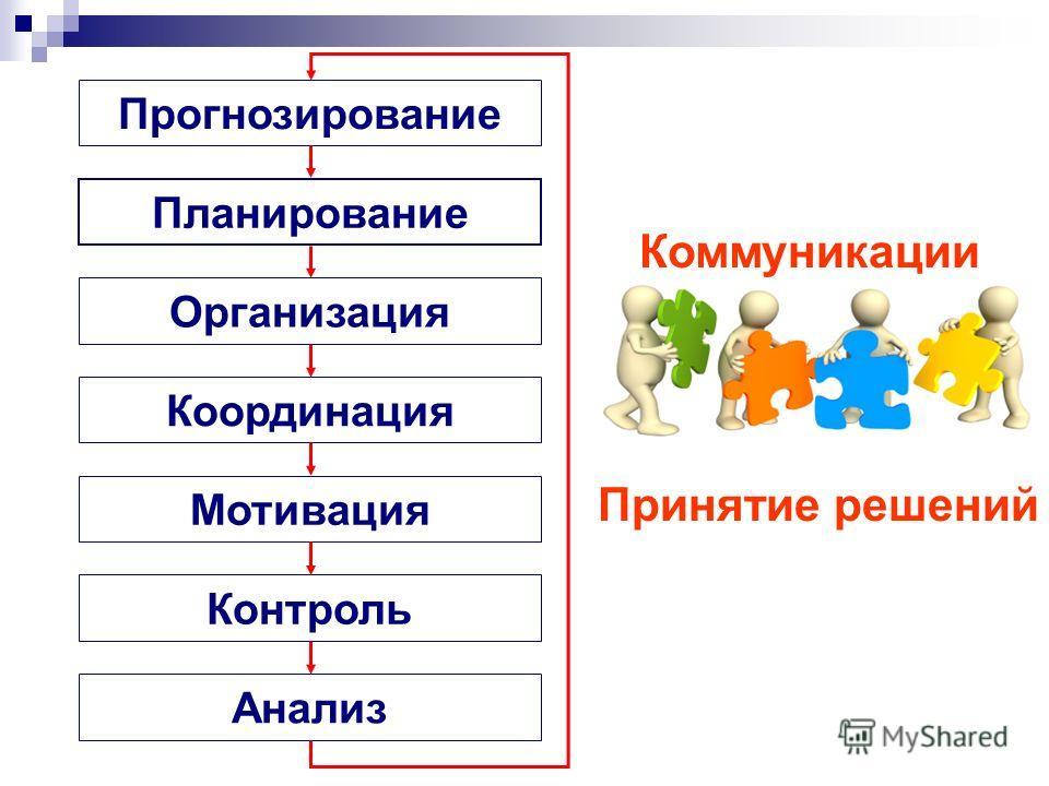 Прогнозирование Планирование Организация КоординацияМотивация Контроль Анализ Принятие решений Коммуникации