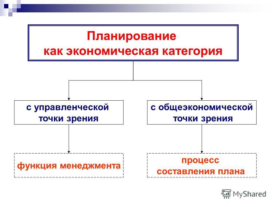с управленческой точки зрения с общеэкономической точки зрения Планирование как экономическая категория функция менеджмента процесс составления плана