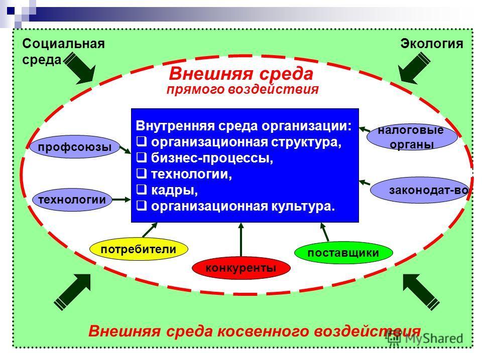Внешняя среда косвенного воздействия Внешняя среда прямого воздействия Внутренняя среда организации: организационная структура, бизнес-процессы, технологии, кадры, организационная культура. потребители конкуренты поставщики технологиипрофсоюзы законо