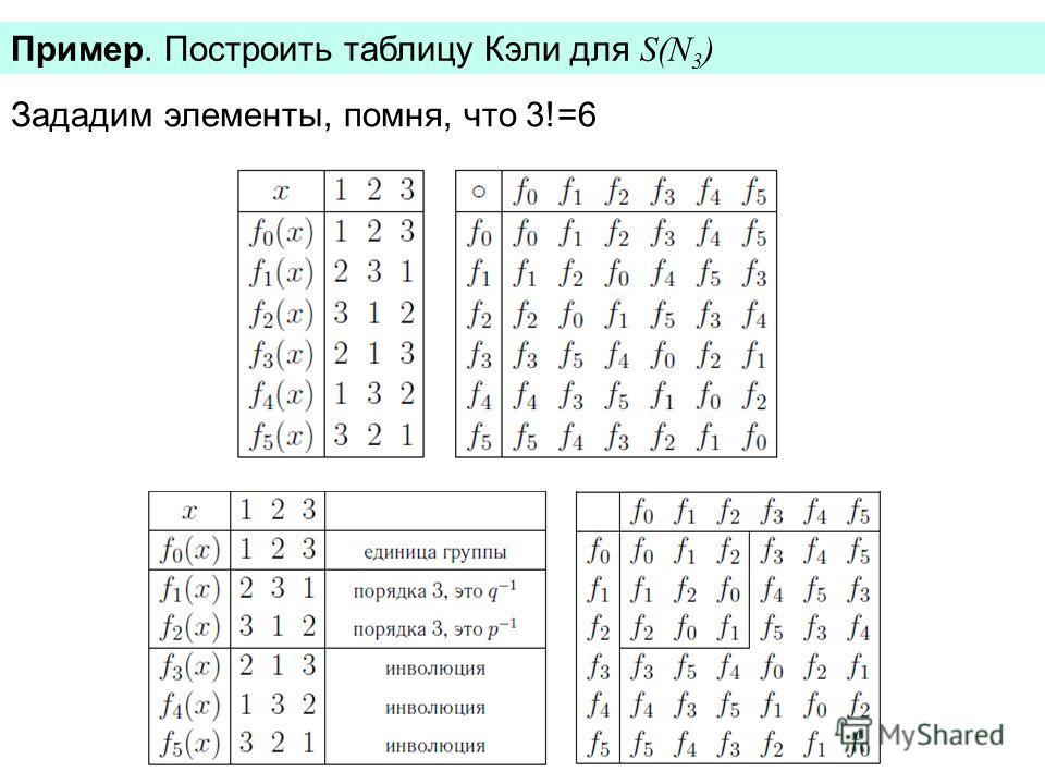 Пример. Построить таблицу Кэли для S(N 3 ) Зададим элементы, помня, что 3!=6