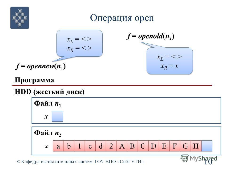 Операция open © Кафедра вычислительных систем ГОУ ВПО «СибГУТИ» 10 Программа HDD (жесткий диск) x a a b b 1 1 c c d d 2 2 A A B B C C D D E E F F G G H H Файл n 2 f = opennew(n 1 ) x L = x R = x L = x R = f = openold(n 2 ) x L = x R = x x L = x R = x