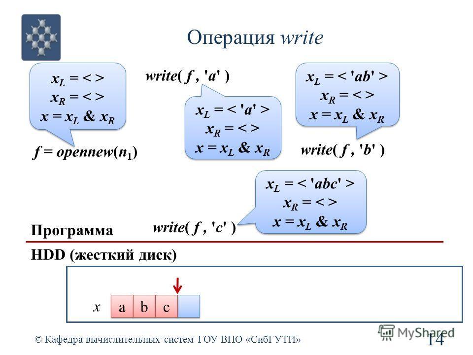 Операция write © Кафедра вычислительных систем ГОУ ВПО «СибГУТИ» 14 Программа HDD (жесткий диск) f = opennew(n 1 ) x L = x R = x = x L & x R x L = x R = x = x L & x R write( f, 'a' ) x L = x R = x = x L & x R x L = x R = x = x L & x R x a a write( f,