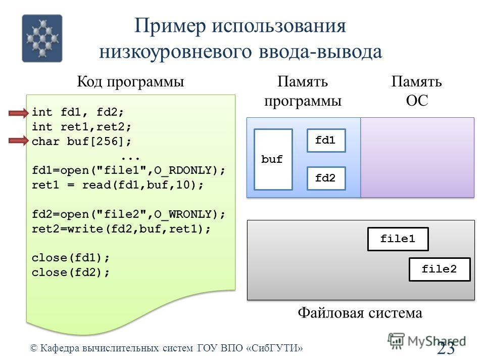 Пример использования низкоуровневого ввода-вывода 23 © Кафедра вычислительных систем ГОУ ВПО «СибГУТИ» Код программыПамять программы Память ОС fd1 fd2 buf Файловая система file1 file2
