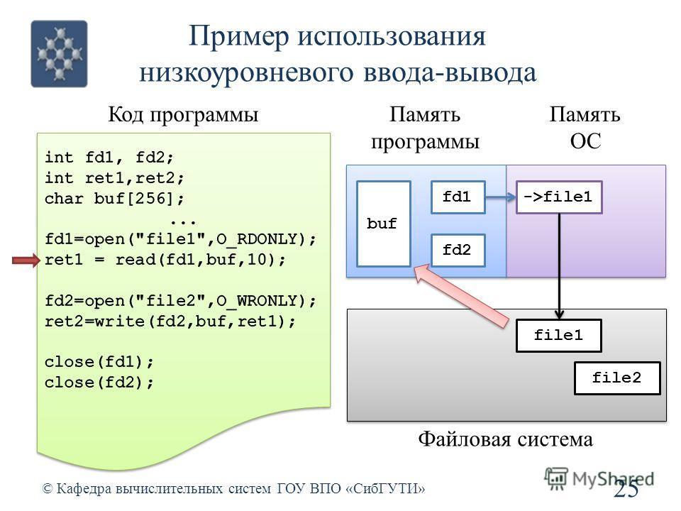 Пример использования низкоуровневого ввода-вывода 25 © Кафедра вычислительных систем ГОУ ВПО «СибГУТИ» Код программыПамять программы Память ОС fd1 fd2 file1 file2 ->file1 buf Файловая система
