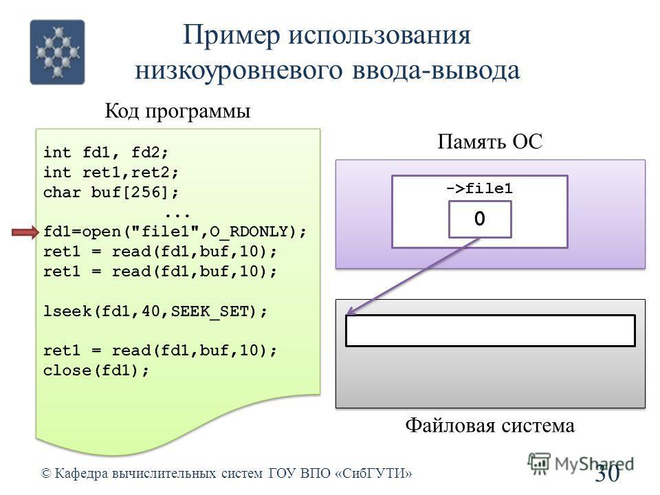 Пример использования низкоуровневого ввода-вывода 30 © Кафедра вычислительных систем ГОУ ВПО «СибГУТИ» Код программы Память ОС ->file1 Файловая система 0