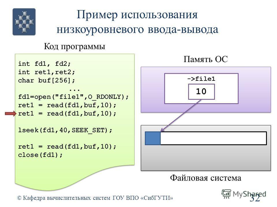 Пример использования низкоуровневого ввода-вывода 32 © Кафедра вычислительных систем ГОУ ВПО «СибГУТИ» Код программы Память ОС ->file1 Файловая система 010