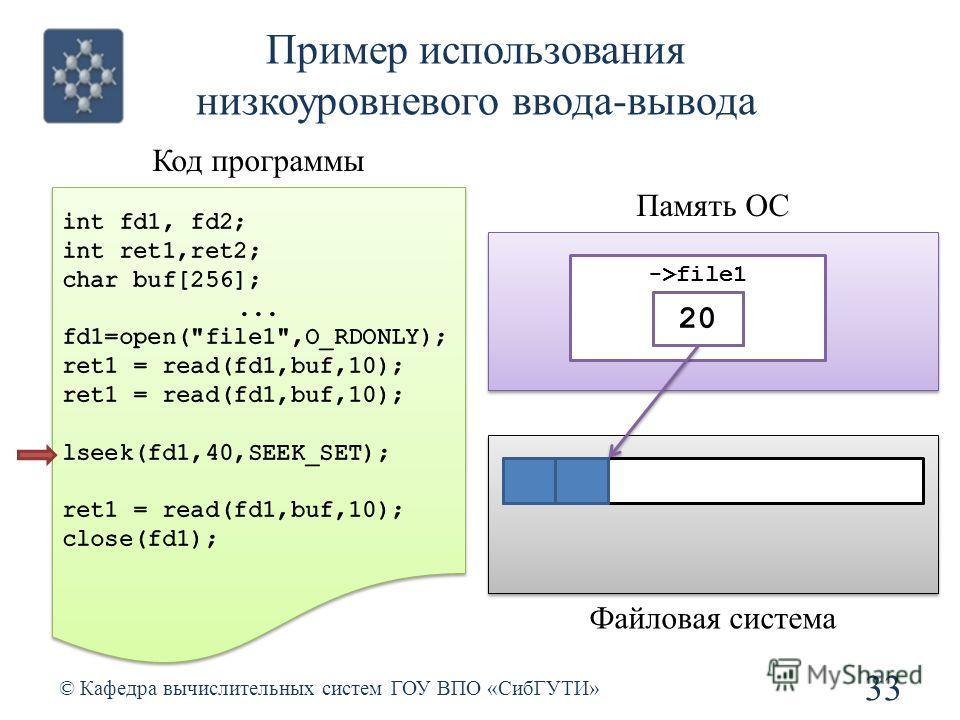 Пример использования низкоуровневого ввода-вывода 33 © Кафедра вычислительных систем ГОУ ВПО «СибГУТИ» Код программы Память ОС ->file1 Файловая система 01020