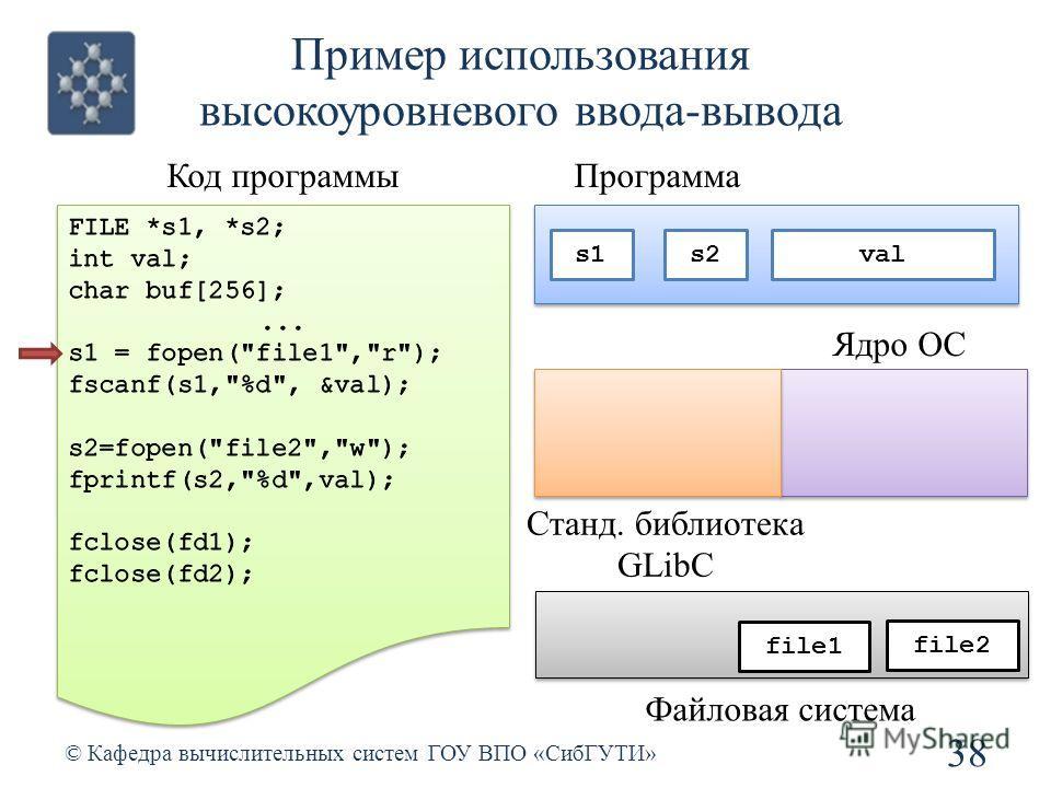Пример использования высокоуровневого ввода-вывода 38 © Кафедра вычислительных систем ГОУ ВПО «СибГУТИ» Код программы Станд. библиотека GLibC Ядро ОС file1 file2 Файловая система Программа s2s1 val